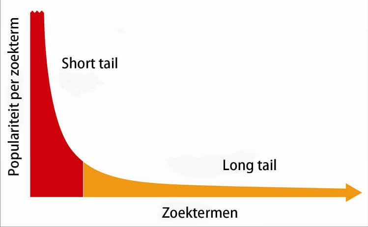 short-tail-long-tail-zoektermen