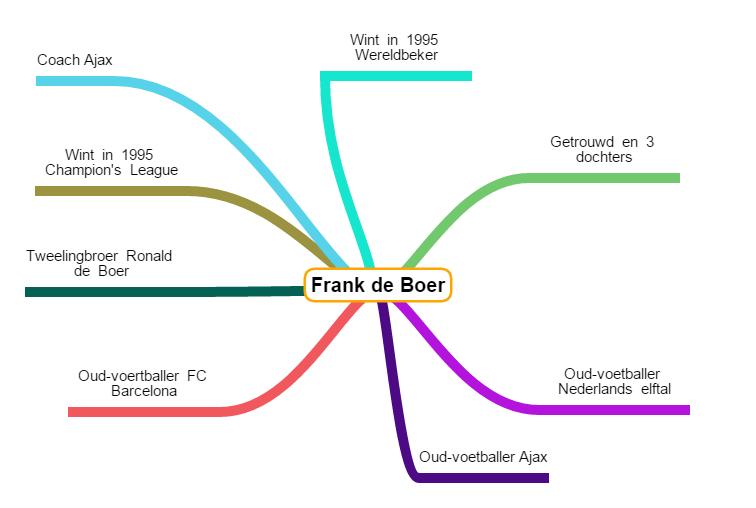 Mindmap Frank de Boer