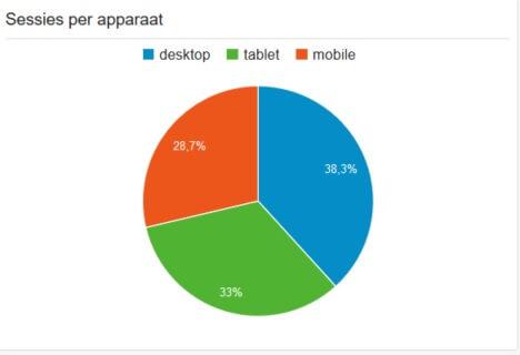 Aandeel bezoekers op mobiele apparaten na migratie