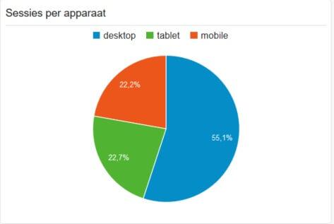 Aandeel bezoekers mobiele bezoekers voor migratie